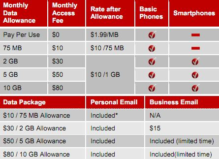 Cell phone service with unlimited data